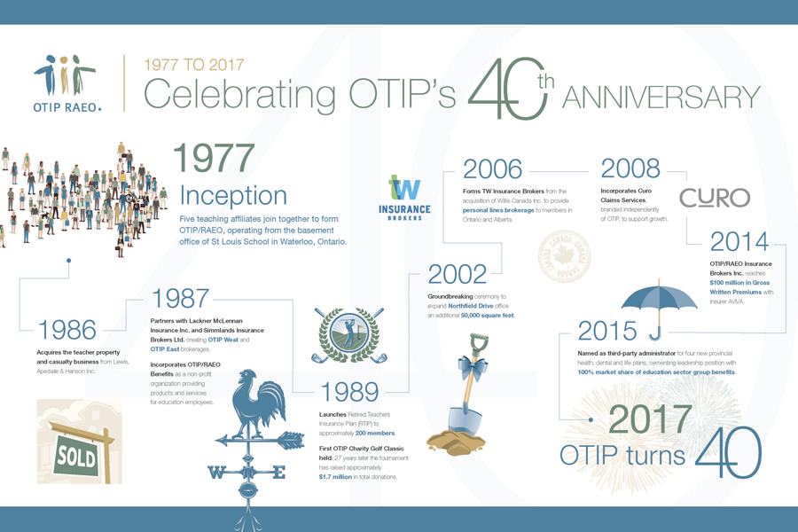 Celebrating OTIP's 40th Anniversary